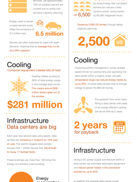 Powering the Cloud  Infographic