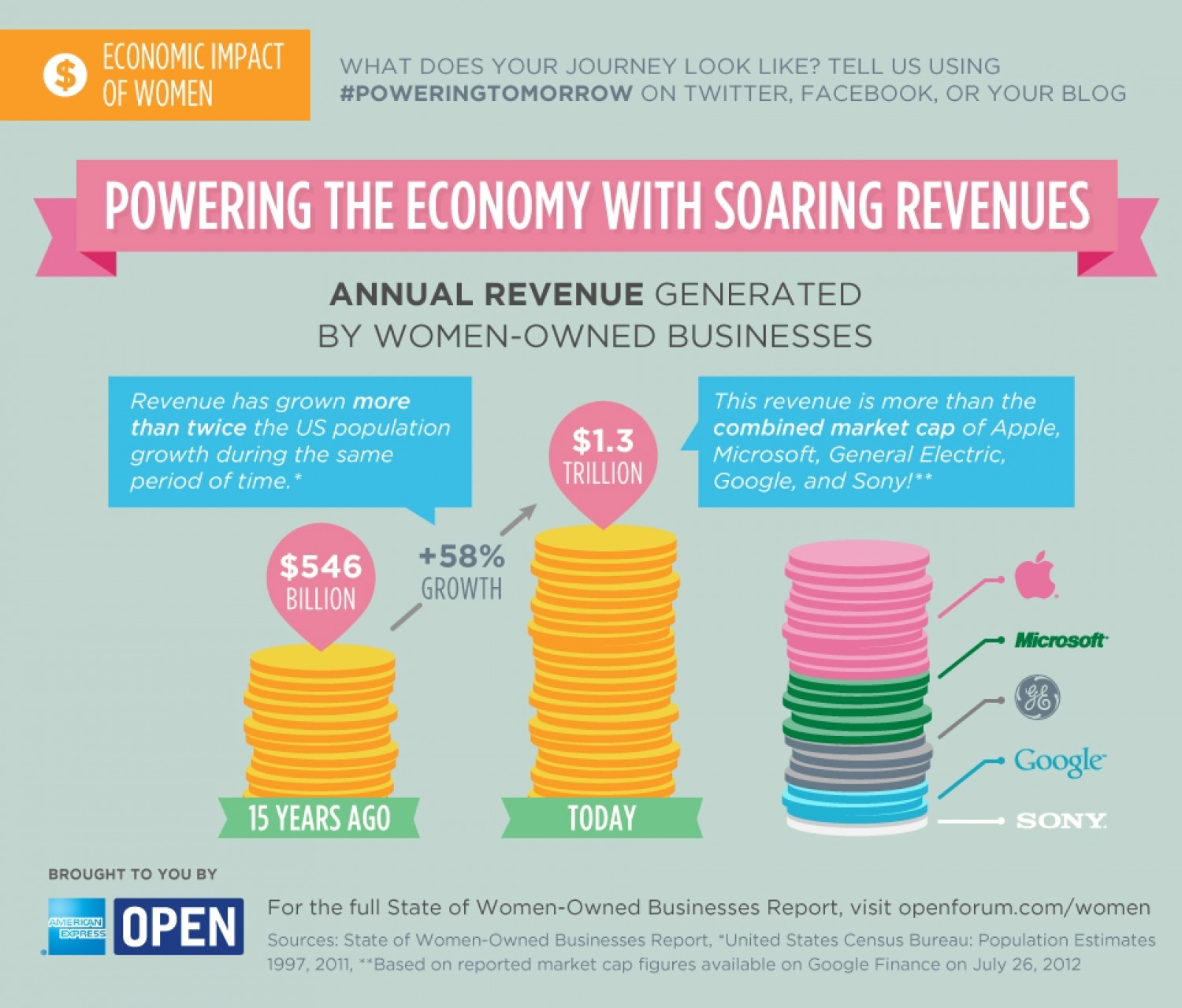 Powering the Economy with Soaring Revenues Infographic