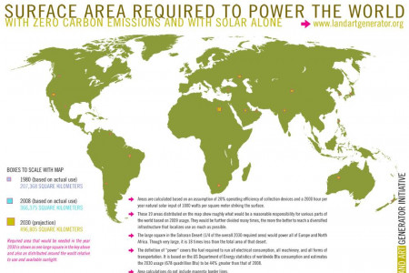 Powering the World: Infographic