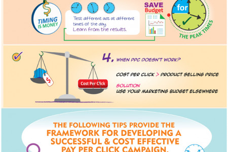 PPC for Small Business Owners (SMBs) Infographic