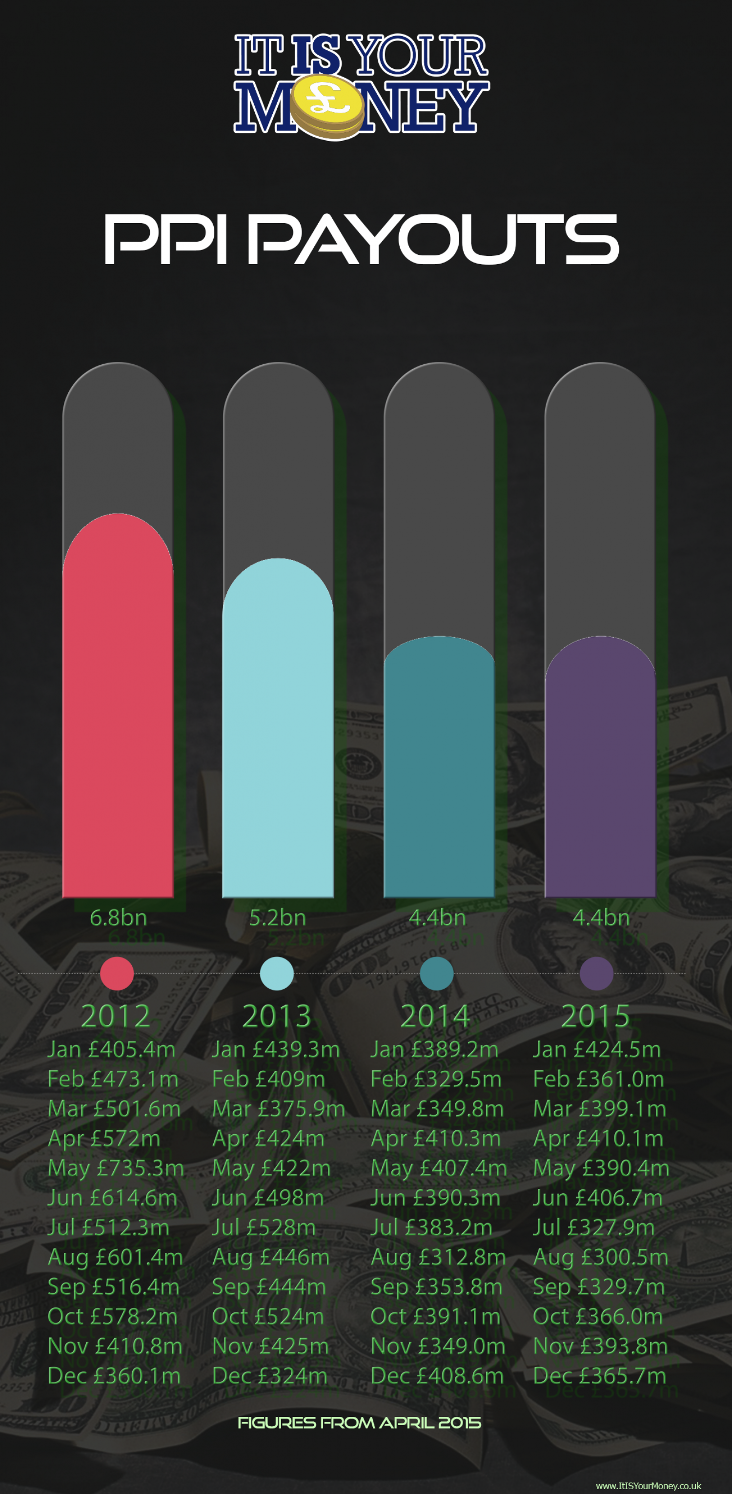 PPI PAYOUTS Infographic