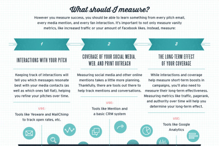 PR Metrics That Matter: Why Making PR Measurable Will Make Your Business Better Infographic