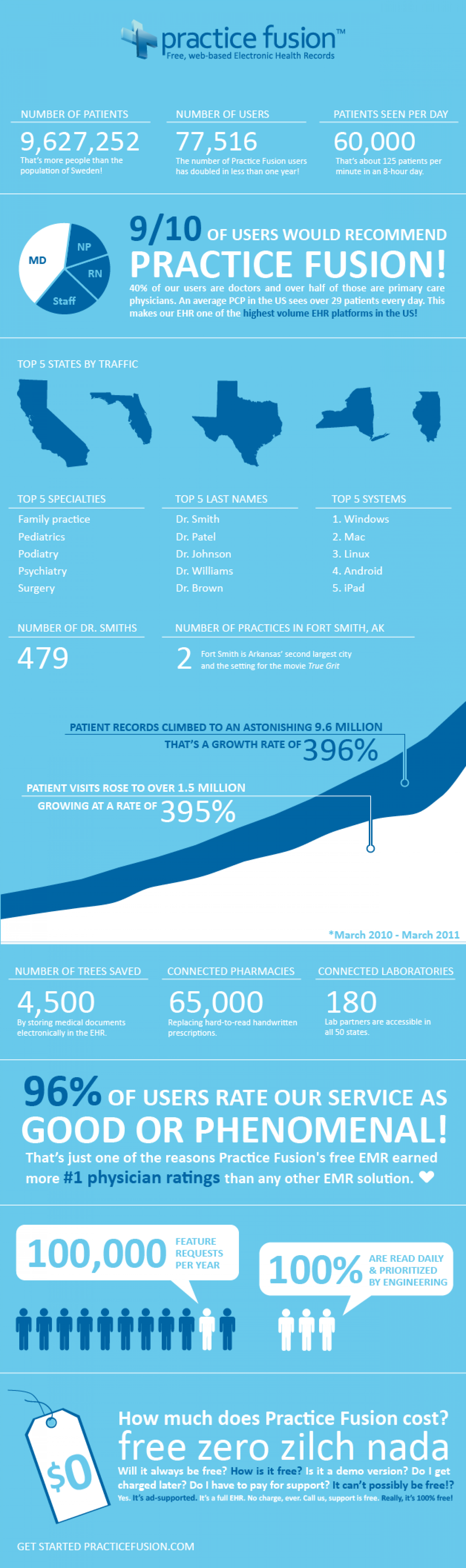 Practice Fusion's Free EHR Community by the Numbers Infographic