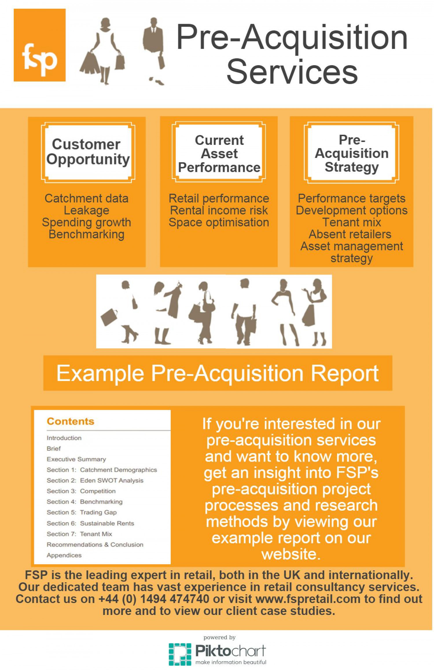 Pre Acquisition Strategy | FSP Infographic