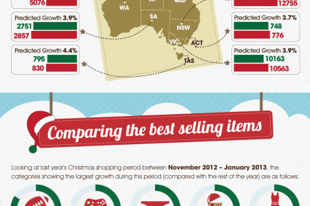 Pre Christmas spending on the rise of Australia! Infographic