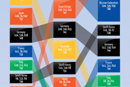 Precious Metal: Olympic gold medals Infographic