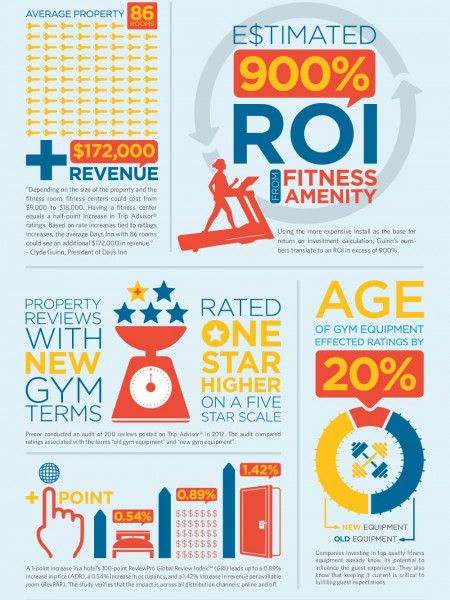Precor: Why A New Fitness Amenity Is Hospitality Gold Infographic