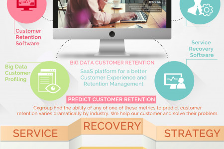 Predict Customer Churn Infographic