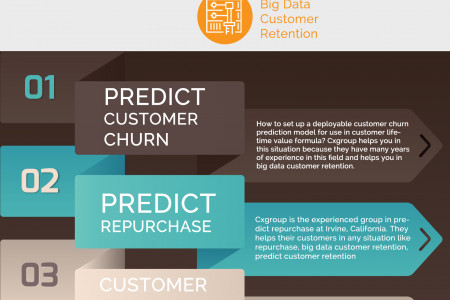 Predict Repurchase Infographic