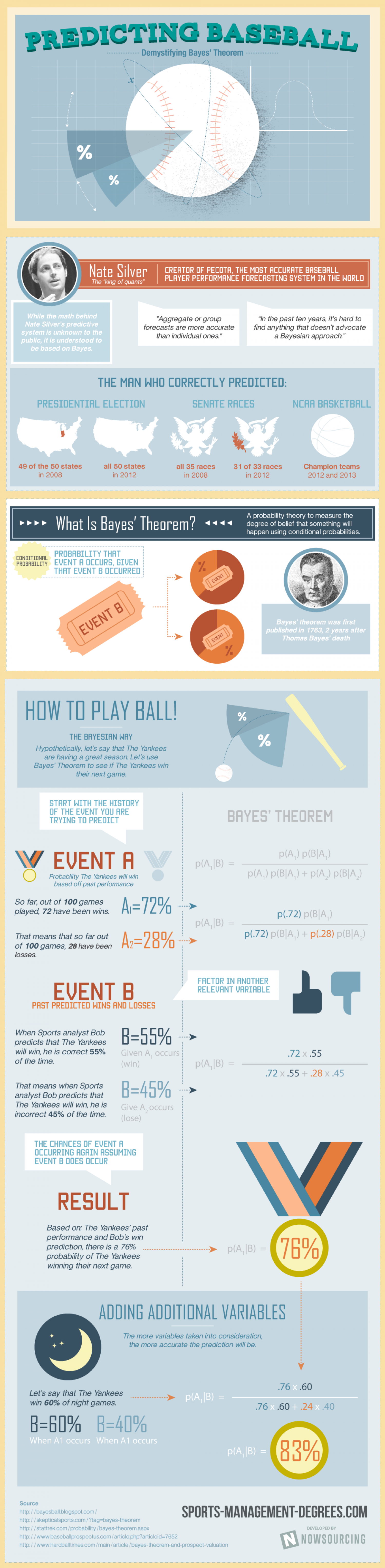 Predicting Baseball: Demystifying Bayes' Theorem Infographic