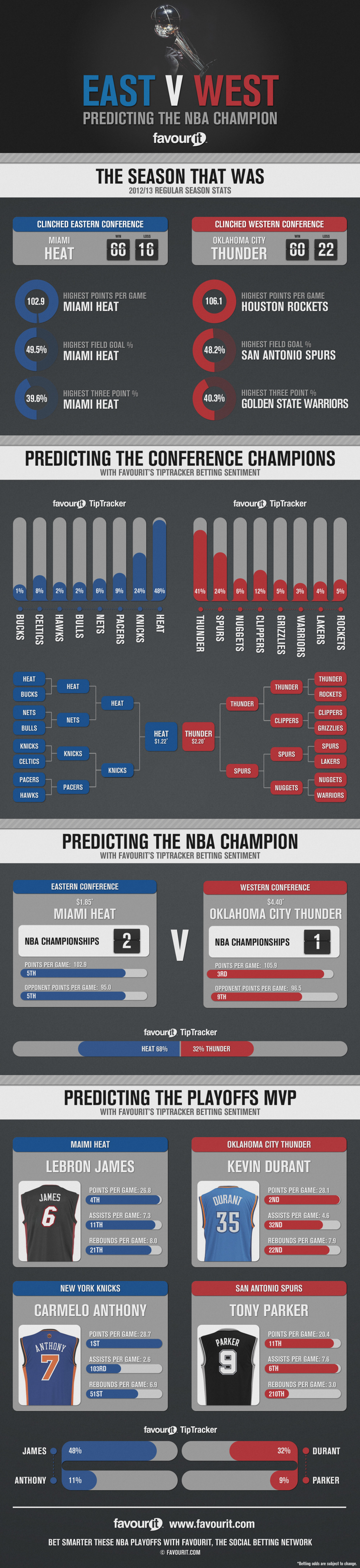 Predicting the NBA Champion Infographic