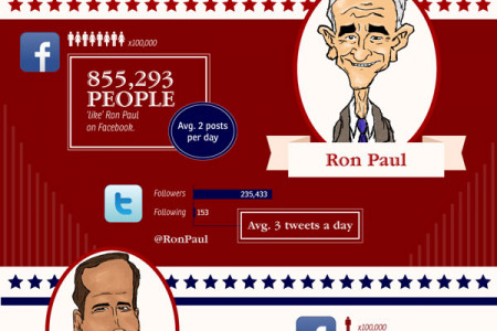 Predicting the President Based on Facebook and Twitter Infographic