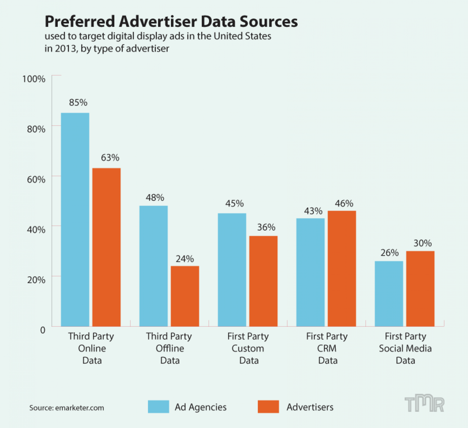 Preferred Advertiser Data Sources For Display  Infographic