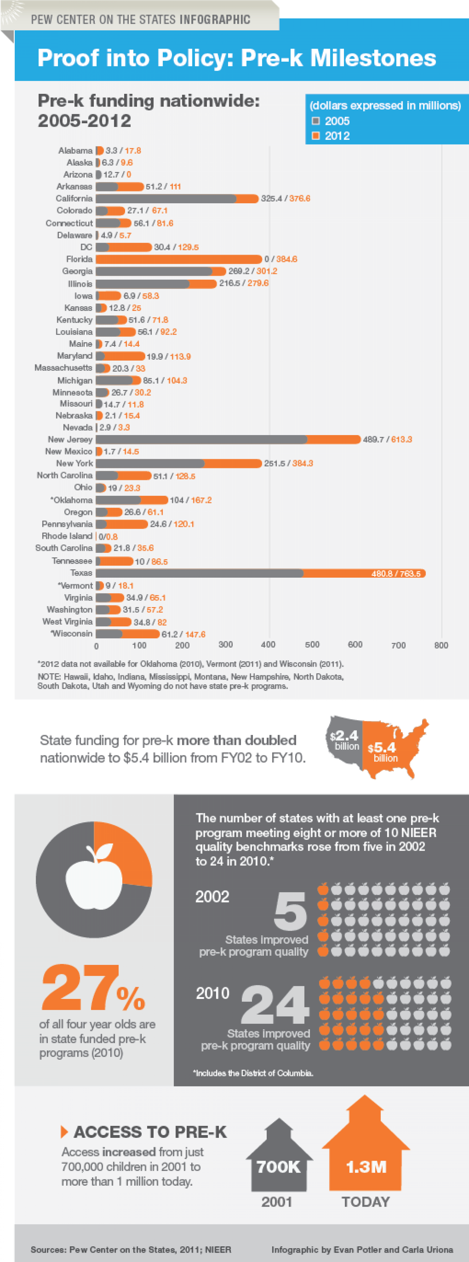 Pre-K: 2001-2011 Infographic