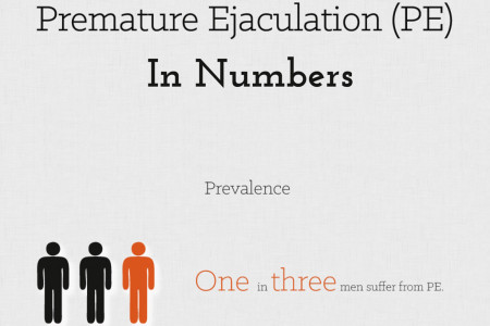 Premature Ejaculation In Numbers Infographic