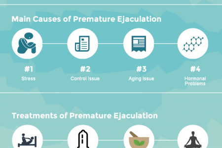Premature Ejaculation It's Causes and Treatments Infographic