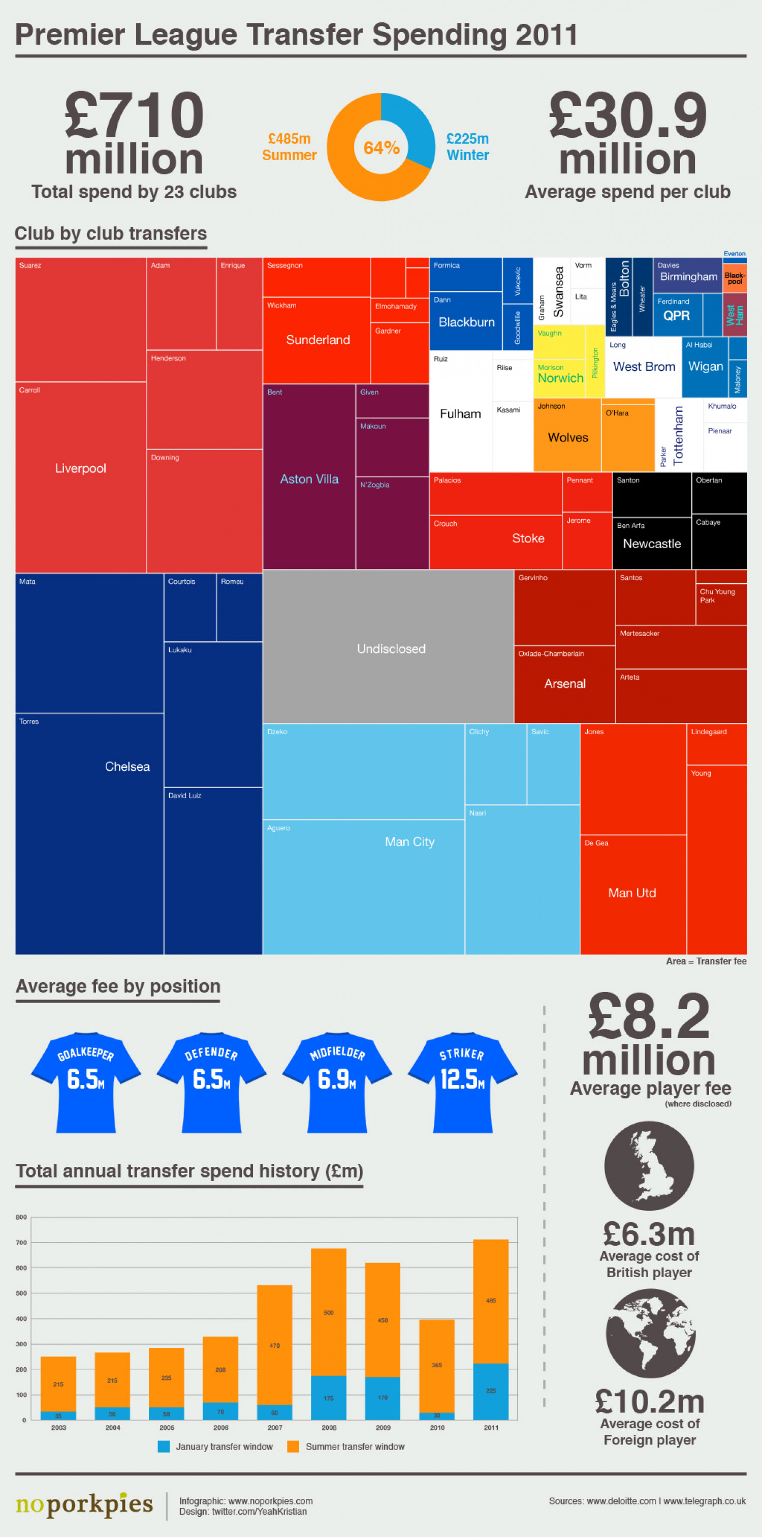 Premier League Transfer Spending 2011 Infographic
