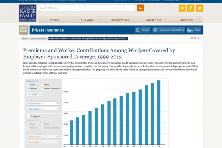 Premiums and Worker Contributions Infographic