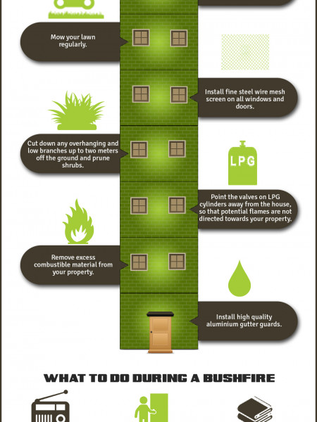 Prepare For The Sydney Bushfire Season Infographic