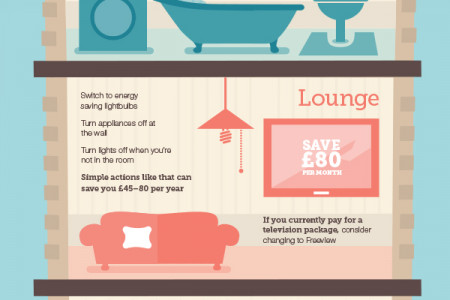 Preparing for Interest Rate Rises Infographic