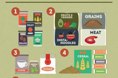 Preparing for the Unexpected | An Emergency Food Checklist Infographic