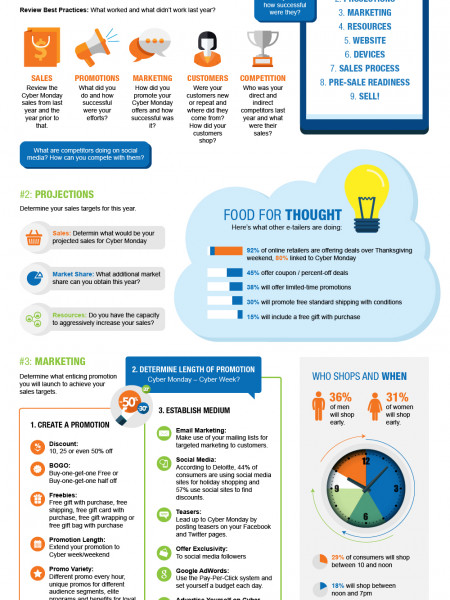Preparing Your eCommerce Site for Cyber Monday Traffic Infographic