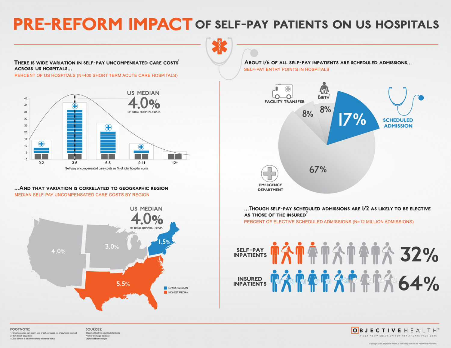 Pre-Reform Impact of Self-Pay Patients on US Hospitals Infographic