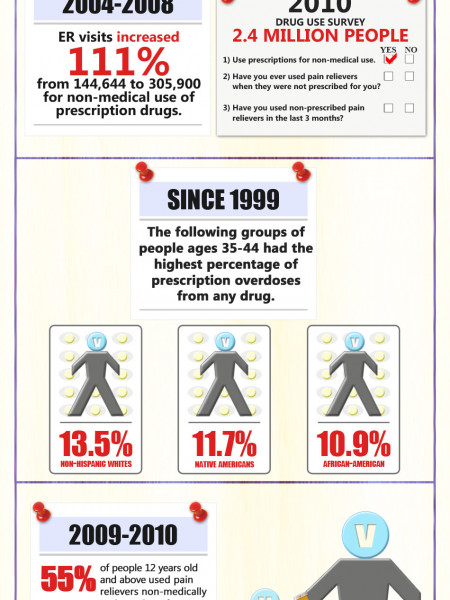 Prescription Drug Abuse Infographic