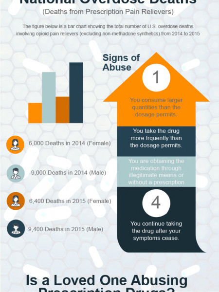Prescription Drug Addiction Infographic