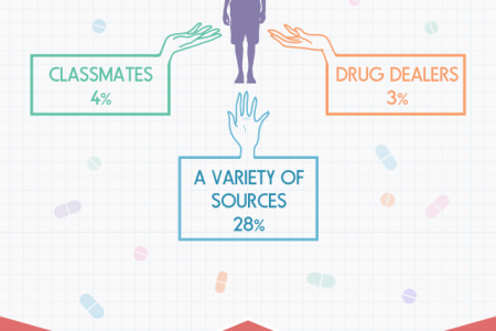 Prescription Stimulants Abuse Among Young Adults Infographic