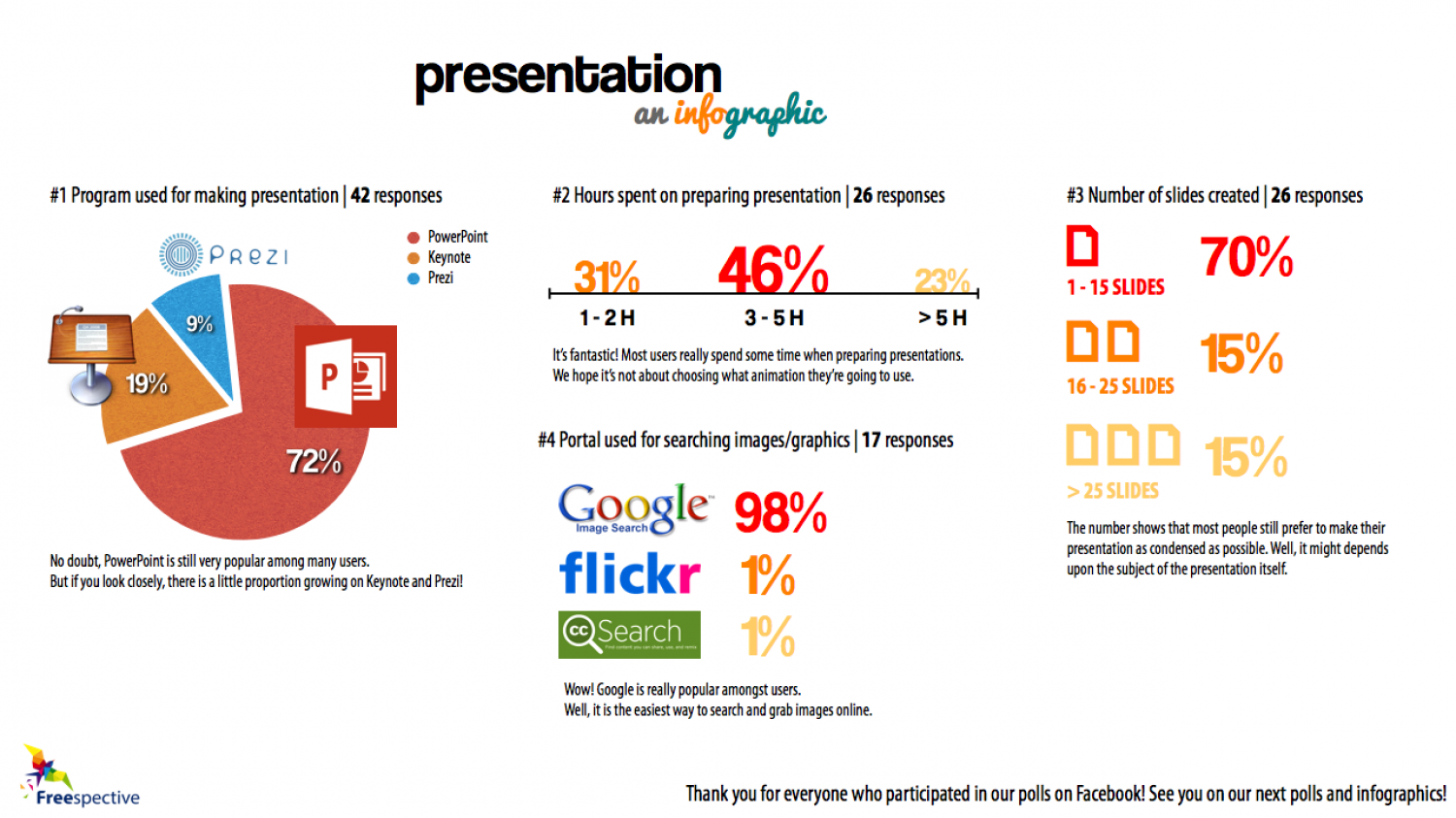 Presentation an Infographic Infographic