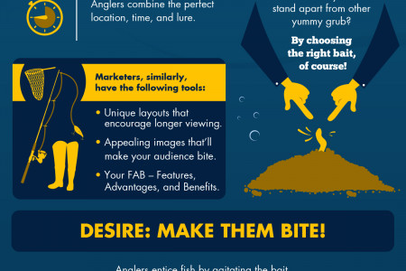 Presentation Guides from Fishing: Angling With AIDA Infographic