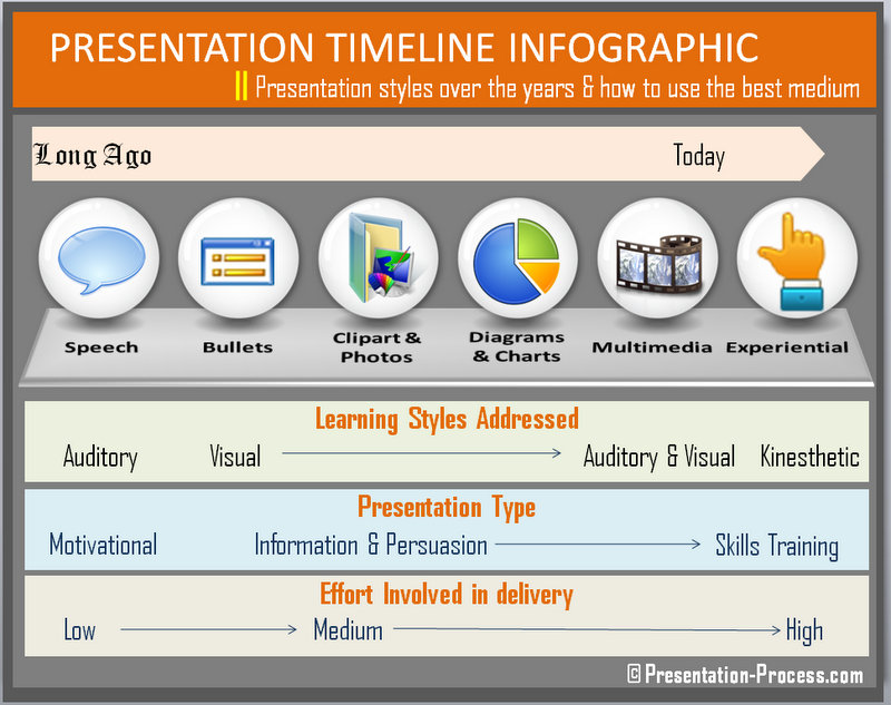 presentation timeline infographic showing change in styles visual ly