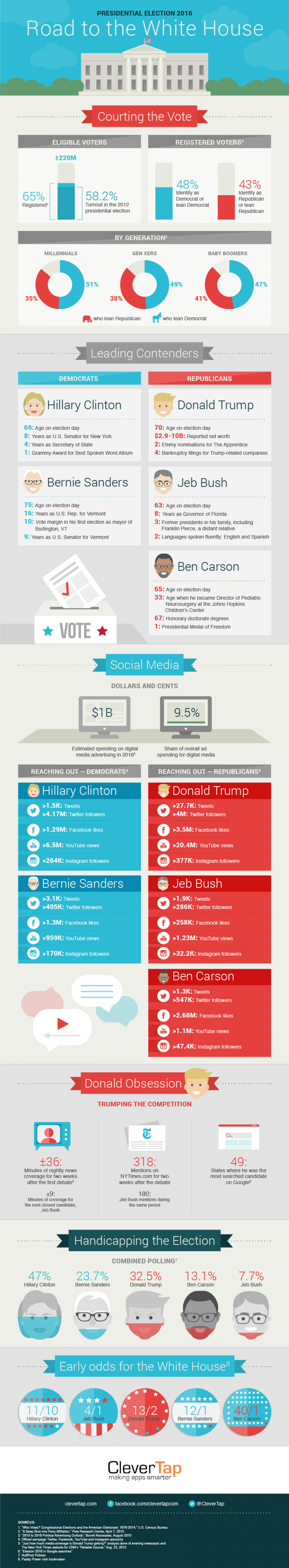 Presidential Campaign 2016 Road to the White House Infographic