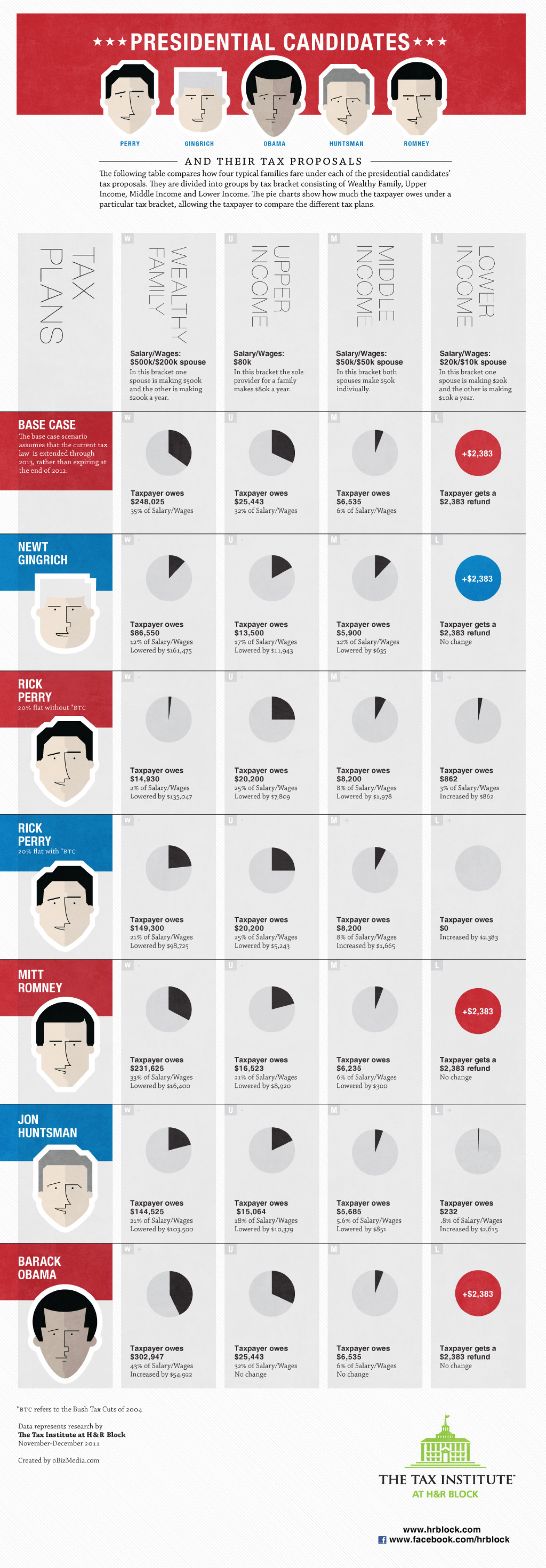 Presidential Candidates and Their Tax Proposals Infographic