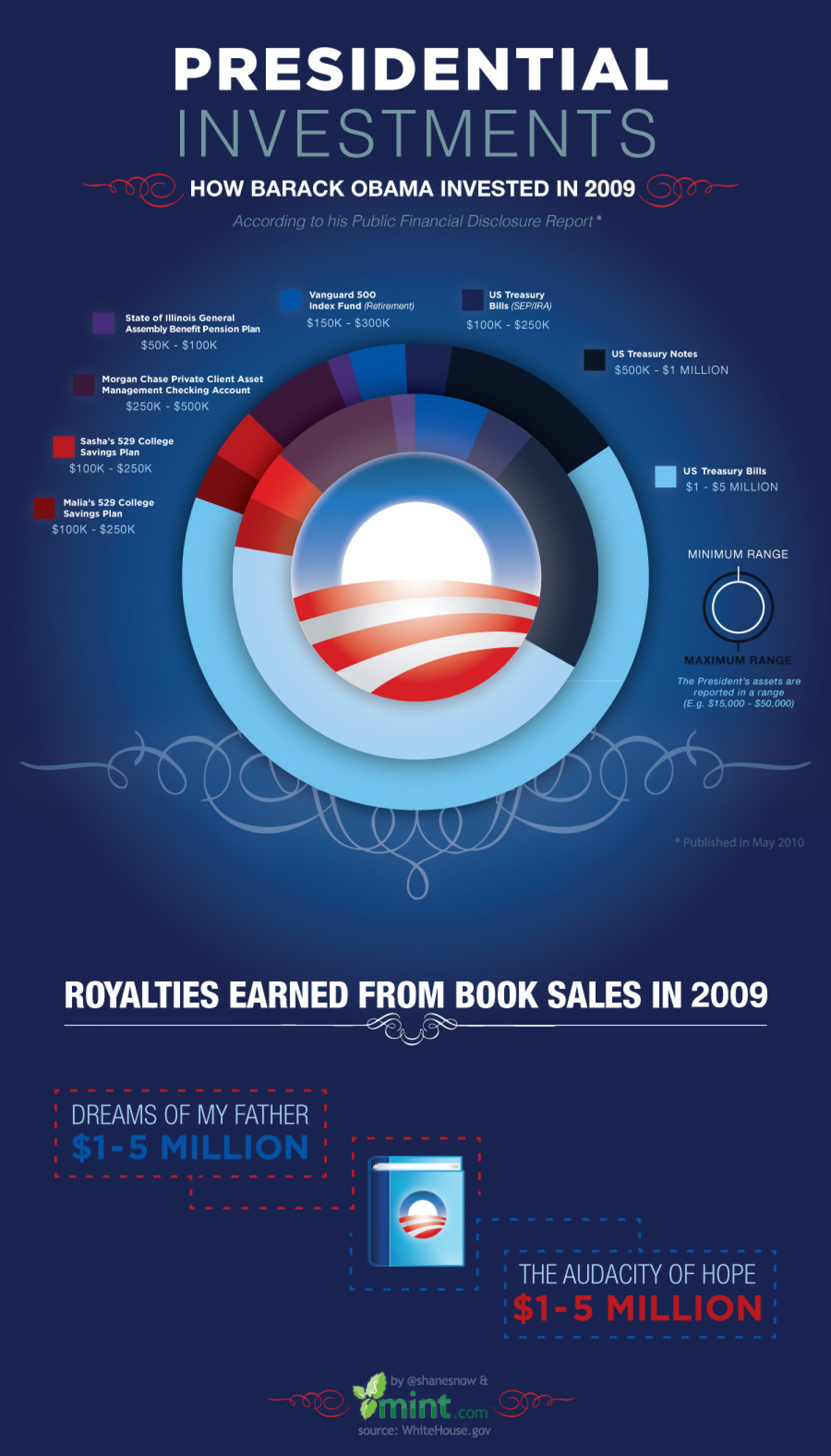Presidential Investments Infographic