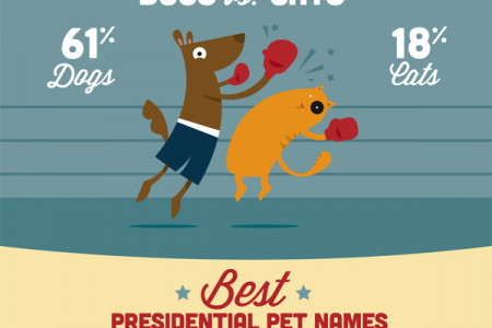 Presidential Pets Infographic