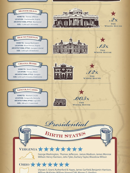 Presidents on the Move Infographic