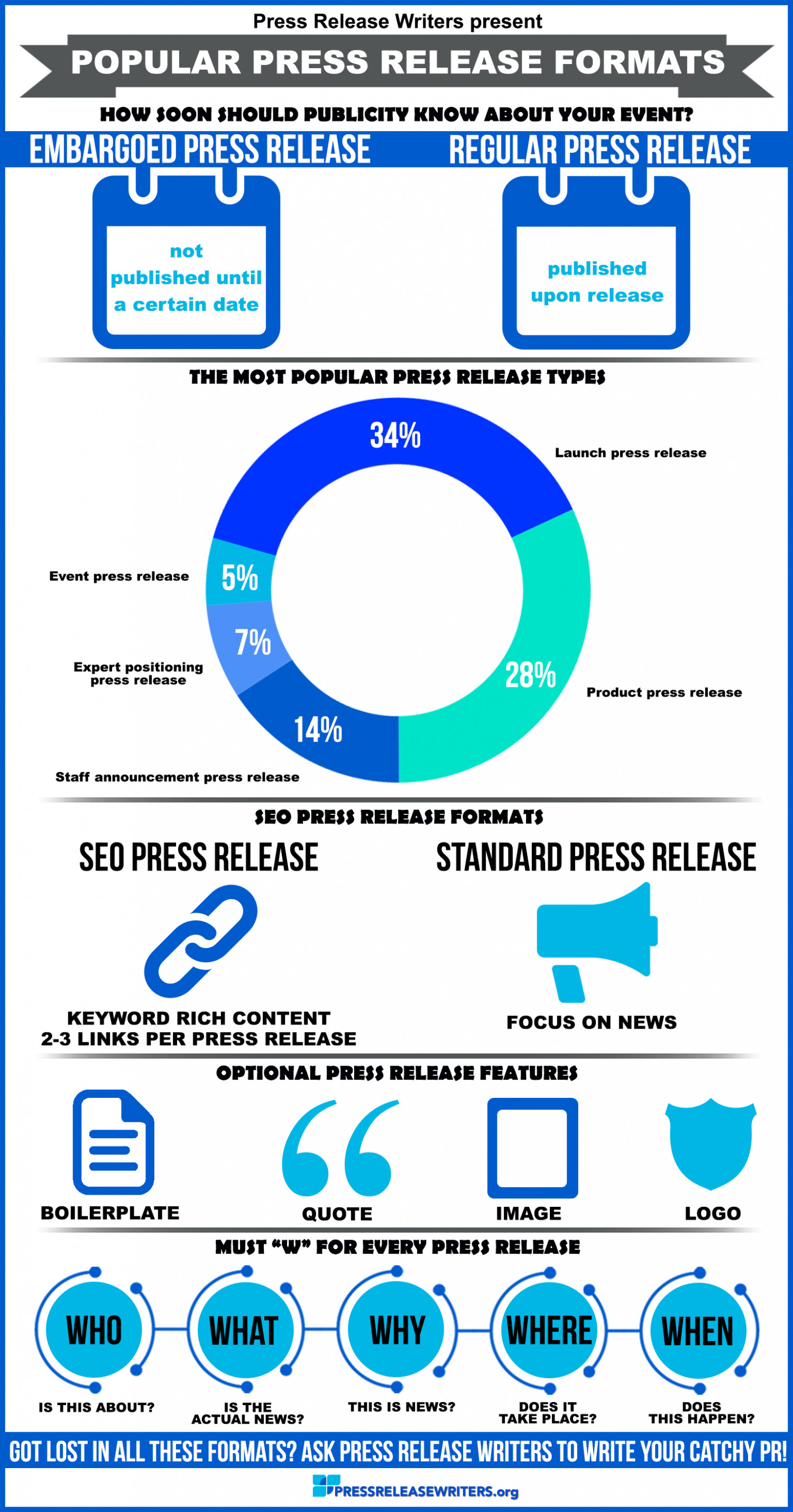 Press release format visual press release format infographic altavistaventures Gallery