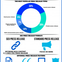 press release format visually
