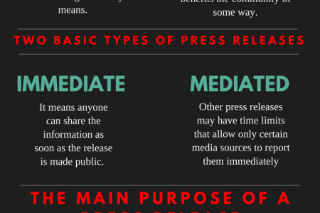 Press Releases and Their Purpose | PRSubmissionSite Infographic