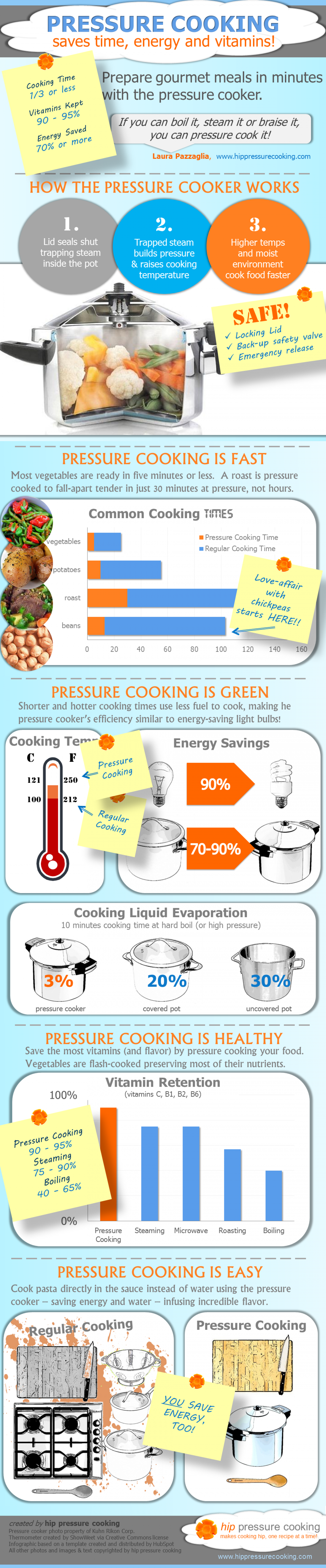 Pressure Cooking Saves Time, Energy & Vitamins Infographic