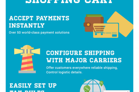Presta Shop The Best eCommerce CMS Infographic