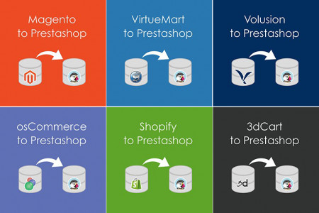 Prestashop Migration Tool  Infographic