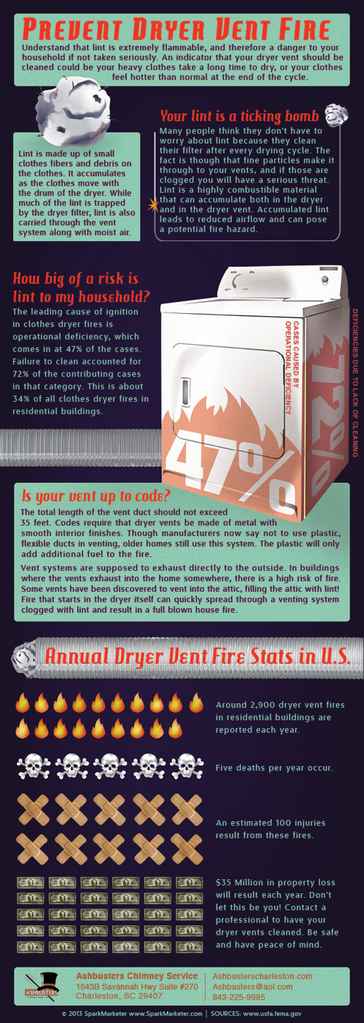 Prevent Dryer Vent Fire Infographic