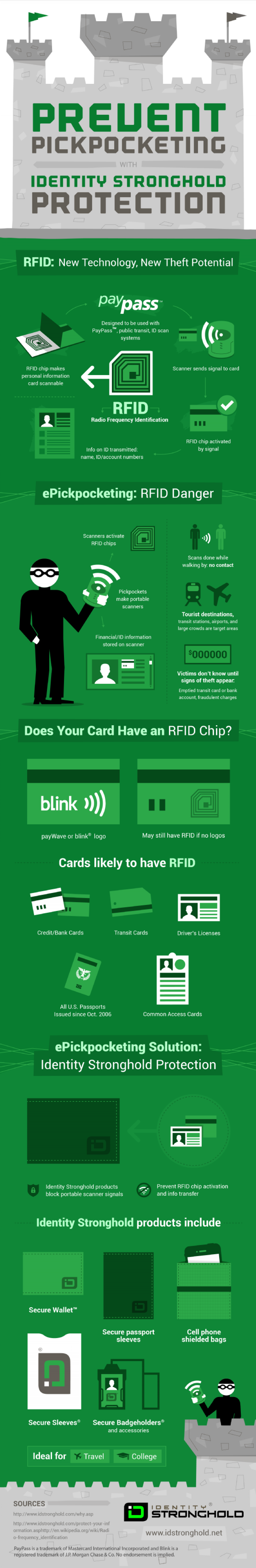 Prevent Pickpocketing with Identity Stronghold Protection Infographic