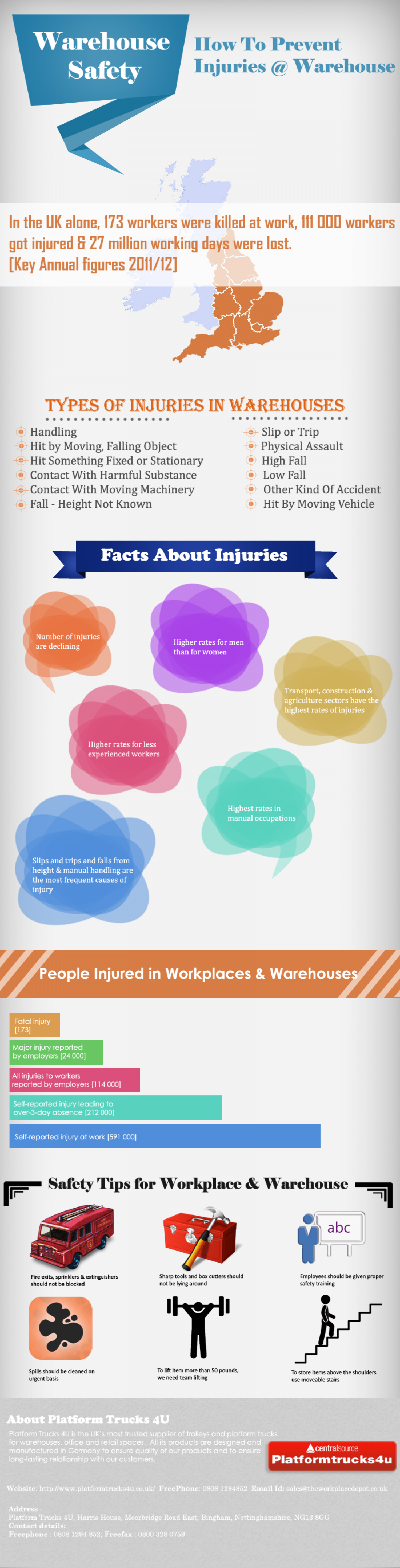 Preventing Injuries In Warehouses & In Workplaces  Infographic