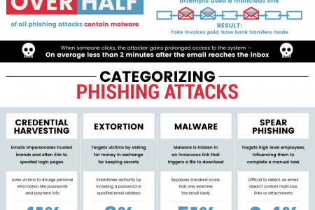 Preventing Phishing Attacks Infographic