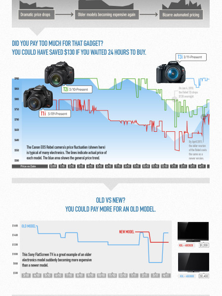 Price Chaos Infographic