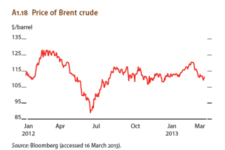 Price of Brent crude Infographic